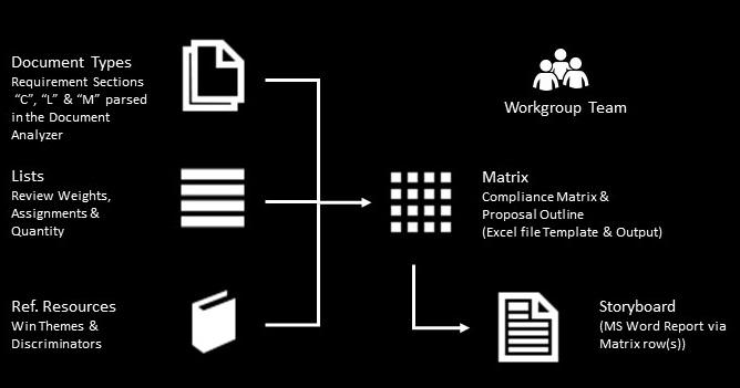 atebion rfp professional document analyzer shred rfps